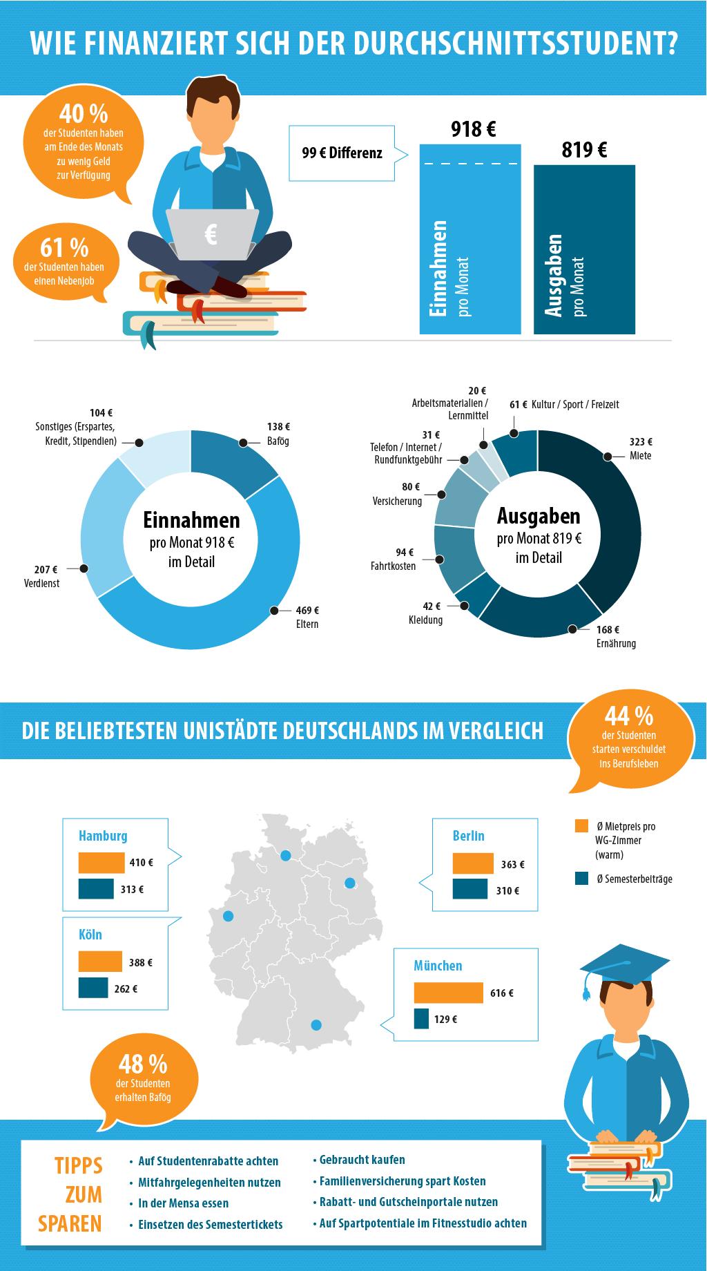 Infografik: Wie finanzieren sich Studenten in Deutschland?
